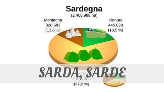 Sarda, Sarde Pronunciation